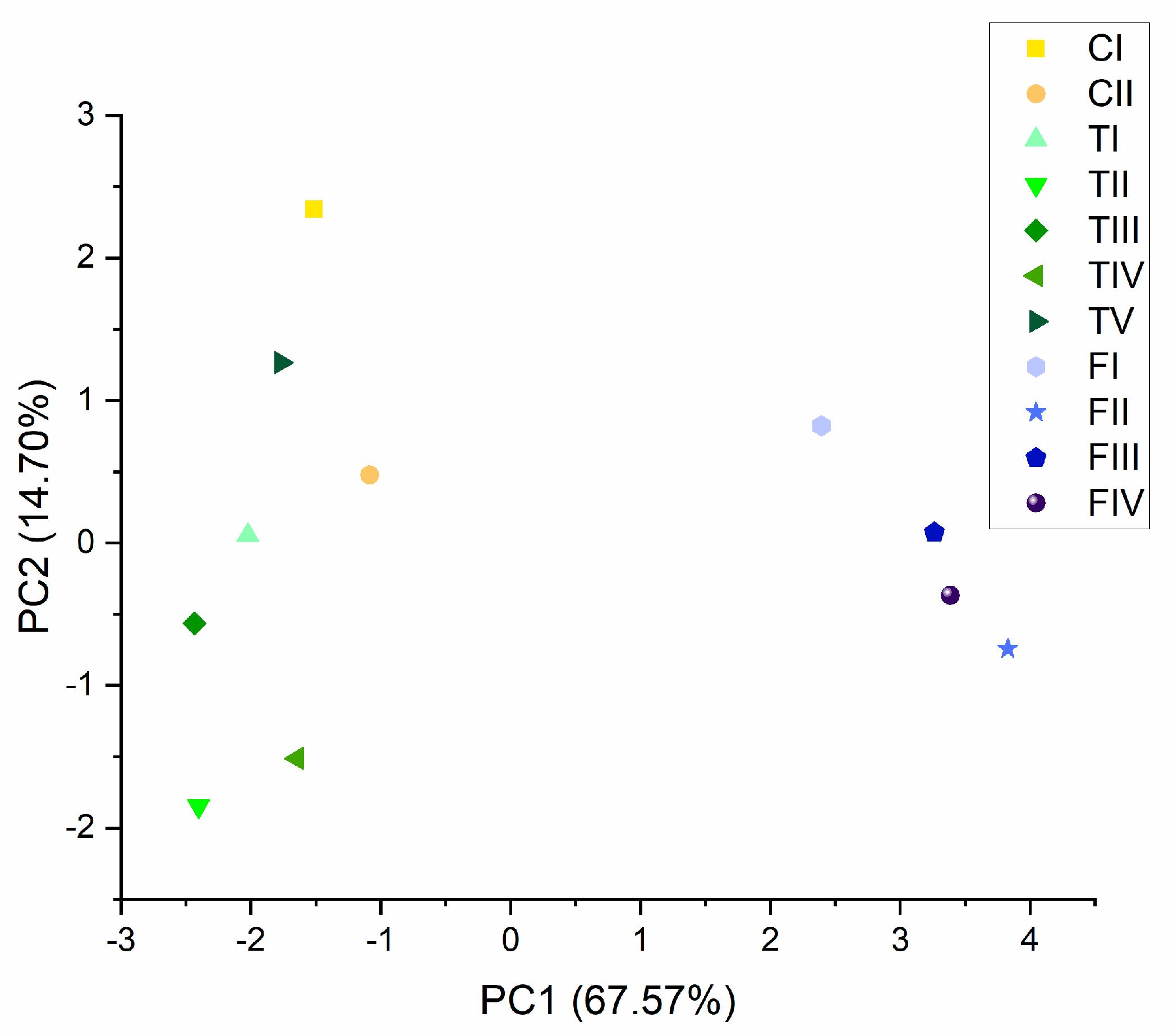 Fig3 Eržen Plants21 10-5.png