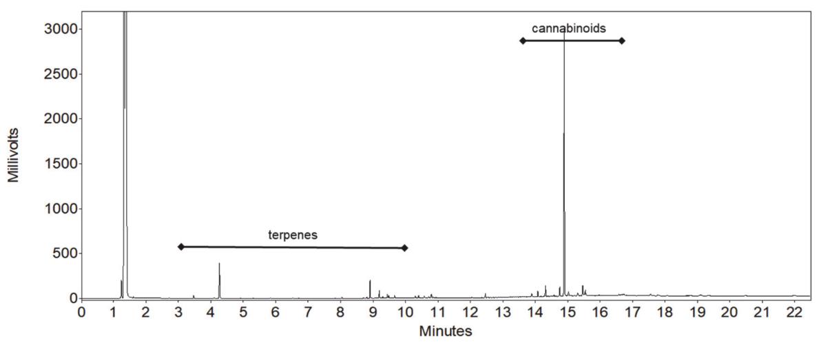 Fig3 Zekič Molecules2020 25-24.png
